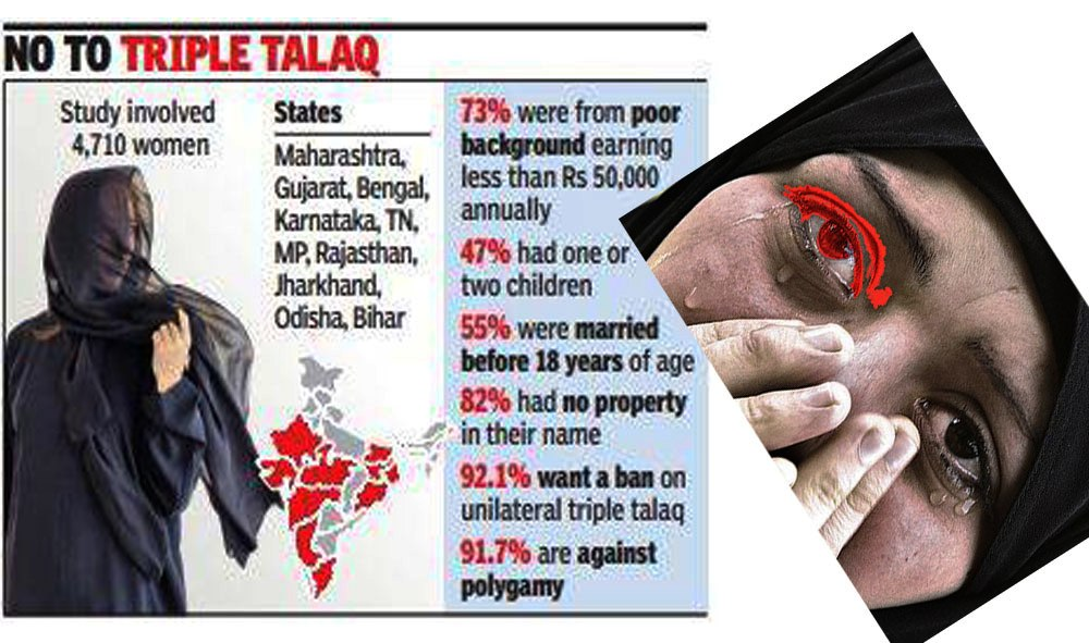 Legal News: Muslim Practice of Triple Talaq does not fit in a secular country like India