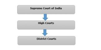 HIERARCHY, FUNCTION & POWERS OF COURTS IN INDIA
